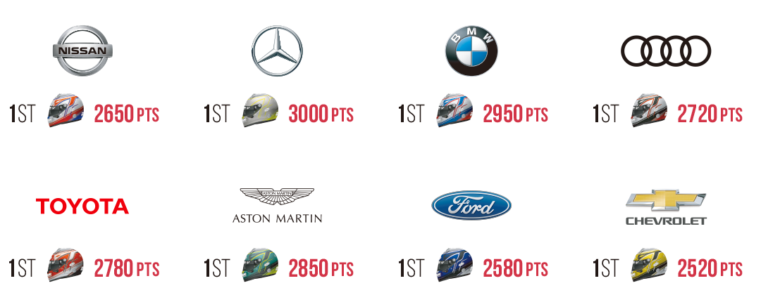 FIA Certified Gran Turismo Championships 2019 Series Overview - gran